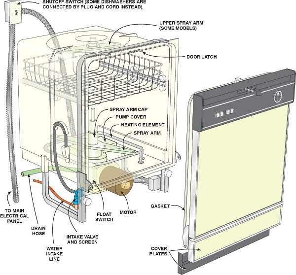 dishwasher repair diagram