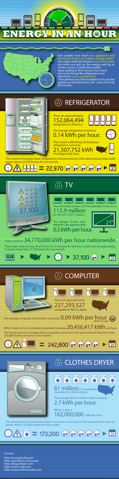 appliances and home used of energy in USA homes